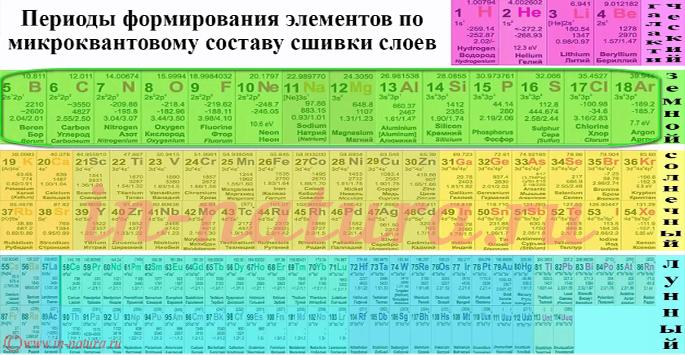 Формирование земных атомов