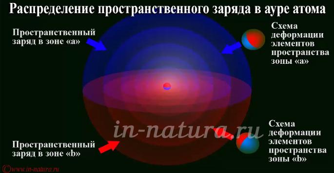 Спектр атома