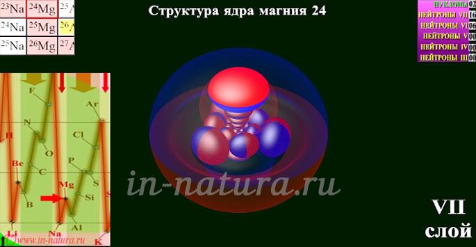Свойства изотопов в зависимости от структуры ядра