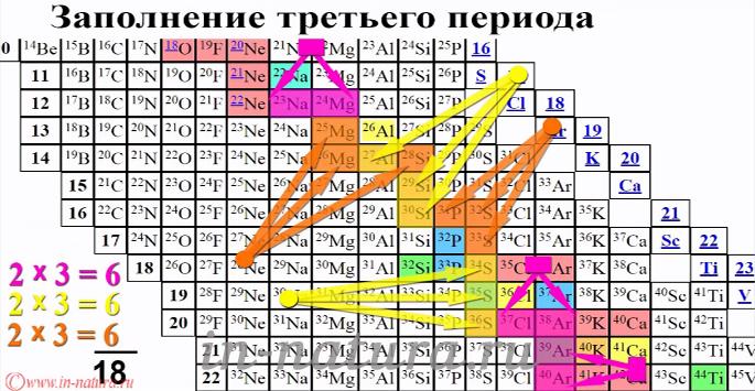 Таблица изотопов