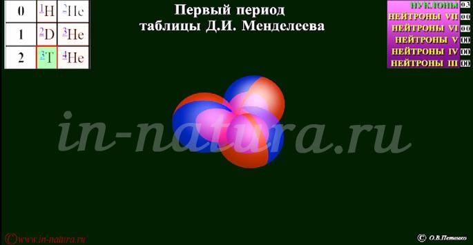 Ядро гелия
