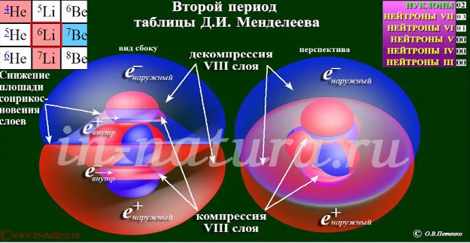 Ядро лития