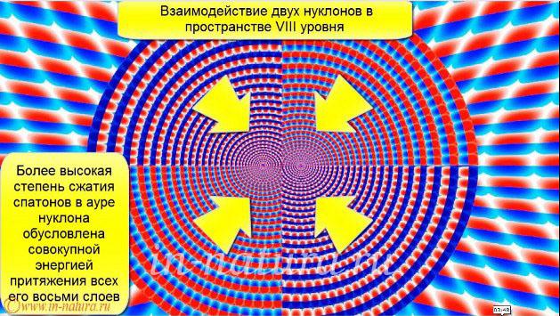 Равновесное состояние при сближении двух нуклонов. Ковалентный радиус