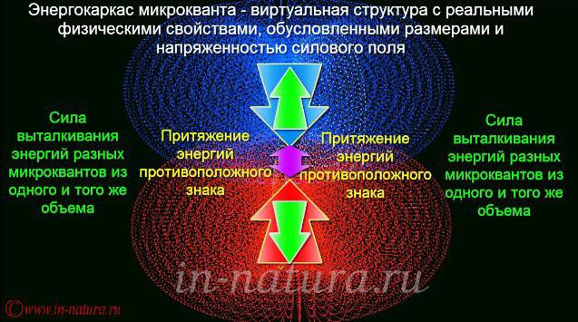 Перемещение электронов