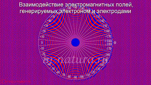 Взаимодействие электромагнитных полей