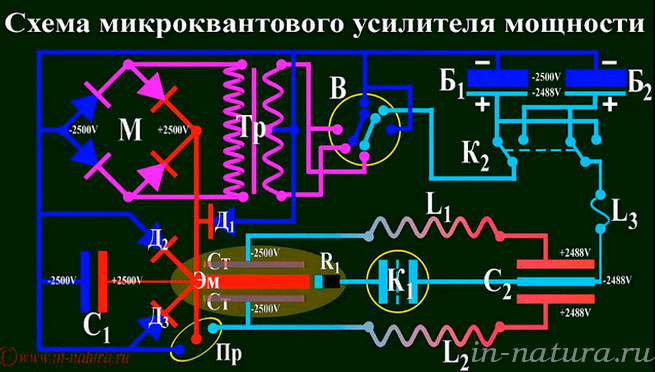 Принцип генератора Теслы